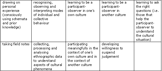 Lindner: A Micro-Skills Approach to Intercultural Learning to an ...